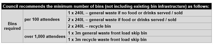 Minimum Bins
