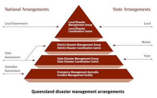 Disaster Management Pyramid